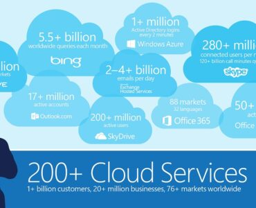 Special Offer to the Microsoft Cloud